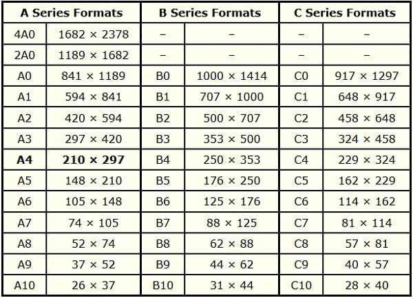 Размер ватмана (29 фото): стандартные форматы листа, что это такое и каким бывает, выбираем рулонный цветной и белый, как его натянуть на планшет