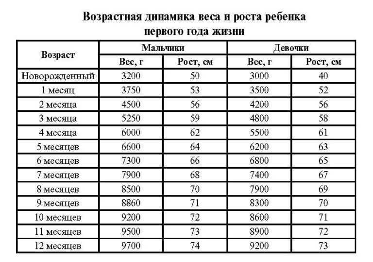 Рост ребенка в 2 года: развитие, вес, девочка, мальчик, сколько должен весить, как развивать, норма, таблица