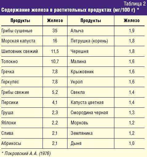 Продукты содержащие железо в большом количестве: таблица топов