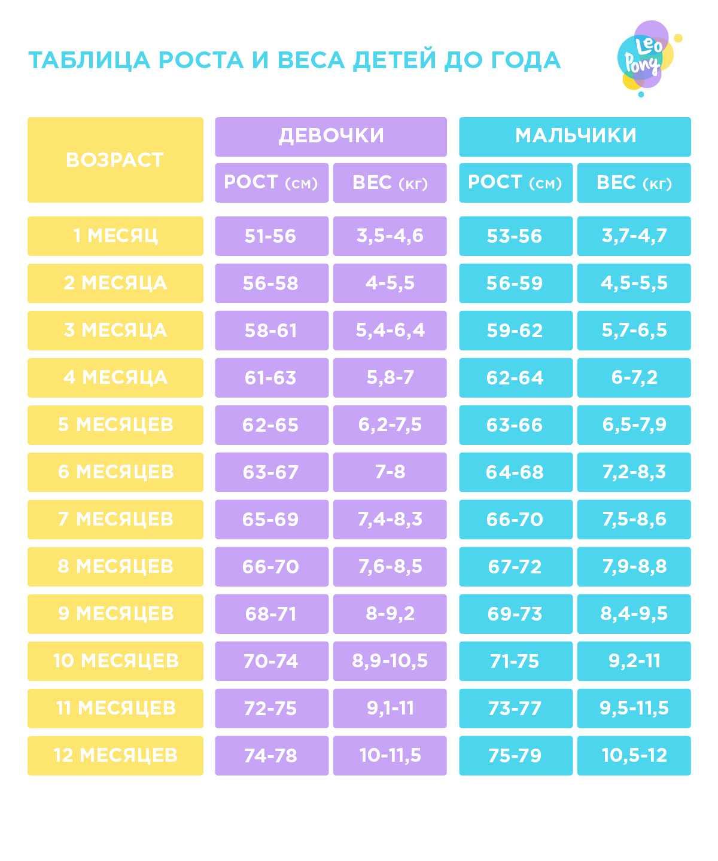 Рост и вес ребенка в 1 год – таблица средних значений прибавки для мальчиков и девочек