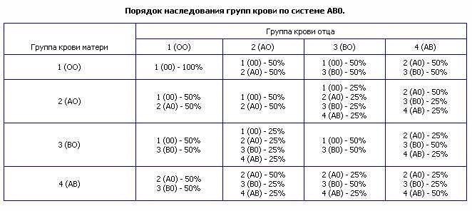 Наследование группы крови ребенка: таблица, по группе крови родителей, пол