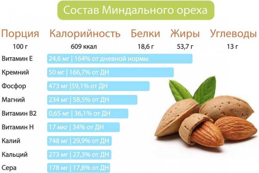 Грецкие орехи детям: польза и вред, с какого возраста можно давать