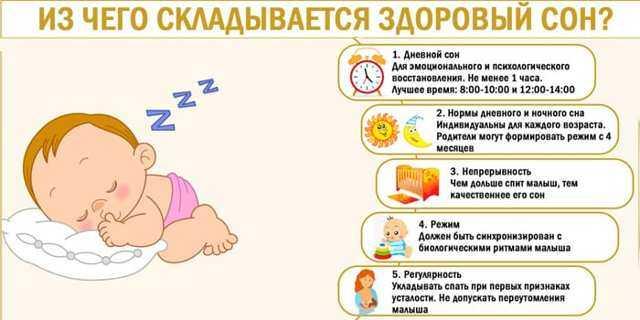 Годовалый ребёнок плохо спит ночью, часто просыпается: полный анализ причин и методы скорой помощи малютке