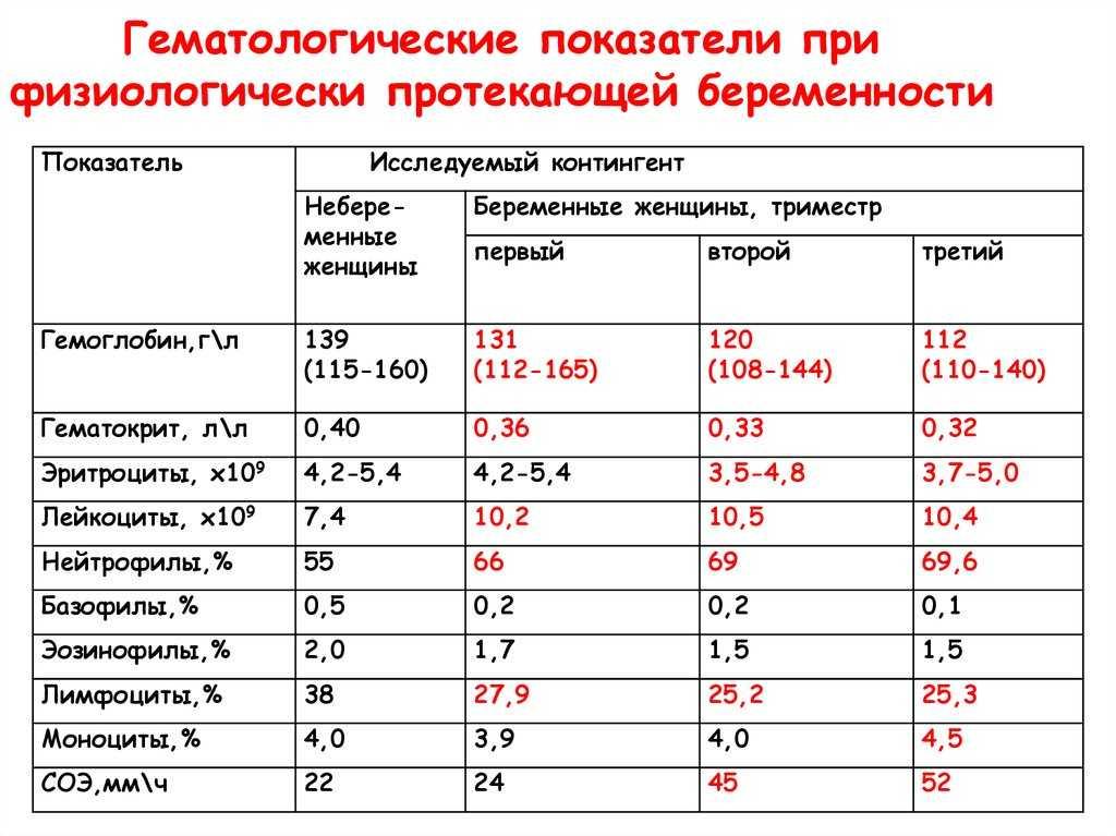 Гемоглобин у беременных в 3 триместре: норма при беременности, значения 100-104, 113 на 30 или 37 неделе
