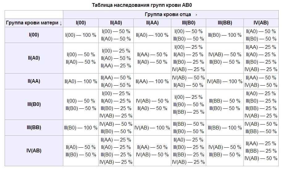 Анализ крови на группу крови и резус фактор: как сдавать, откуда берут, сколько делается