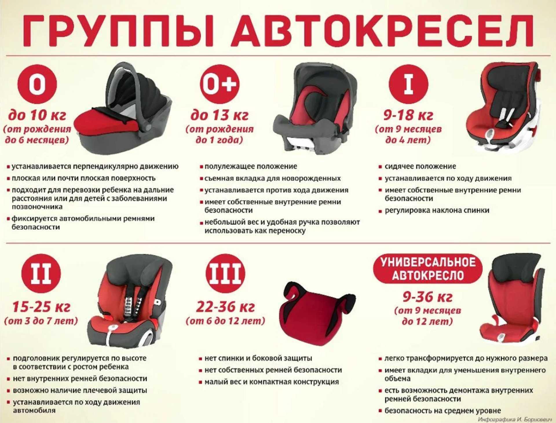 Бескаркасное кресло для детей в машину - разрешено ли