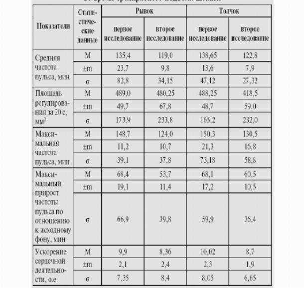 Сердцебиение плода по неделям: таблица чсс, нормы у мальчиков и девочек