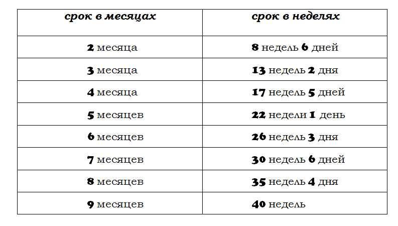 Календарь беременности – рассчитать по неделям срок в режиме онлайн, определить по последним месячным