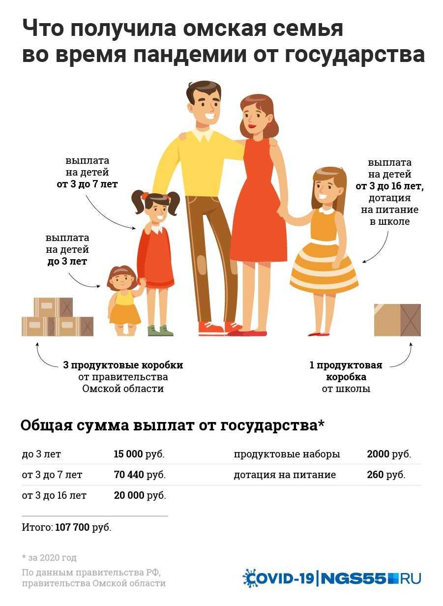 Социальная помощь малоимущим семьям, имеющим детей: порядок получения выплат и законодательная основа