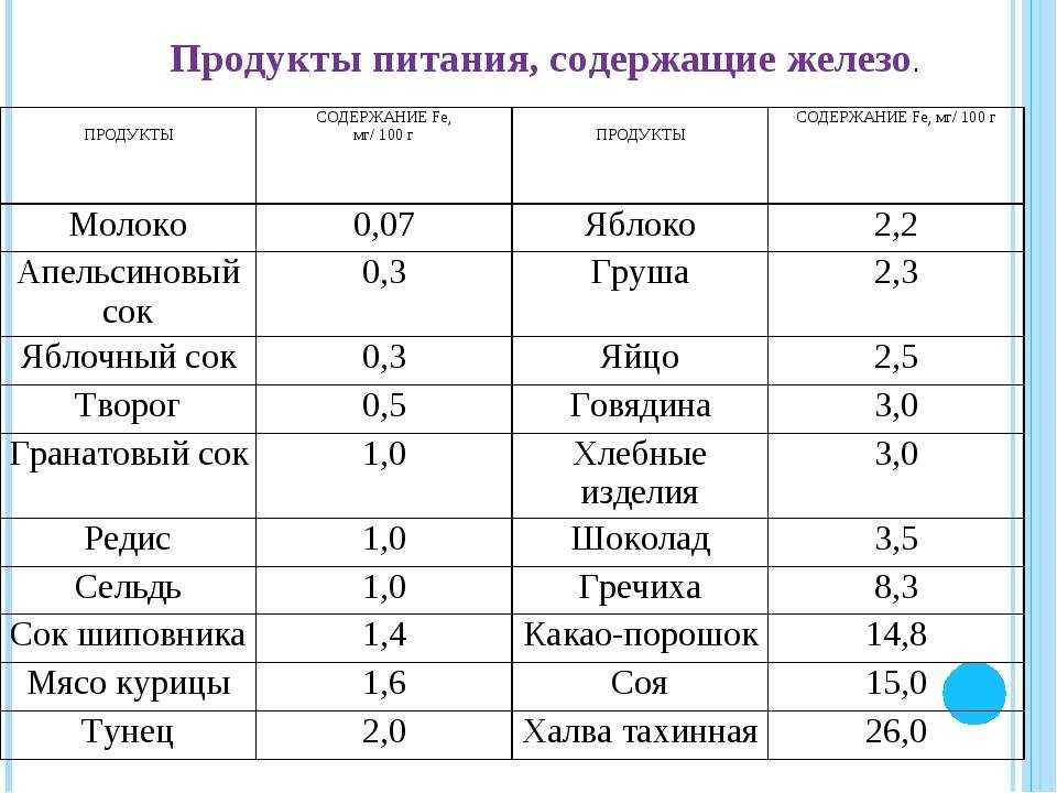 Продукты, богатые железом. таблица продуктов, содержащих железо