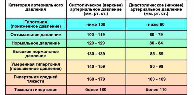 Сердцебиение плода по неделям: особенности и нормы в таблице