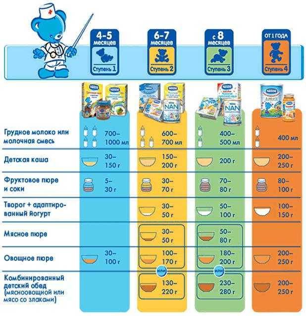 С какого возраста давать жимолость ребенку: полезные свойства и противопоказания для детей, компот для грудничка, аллергия