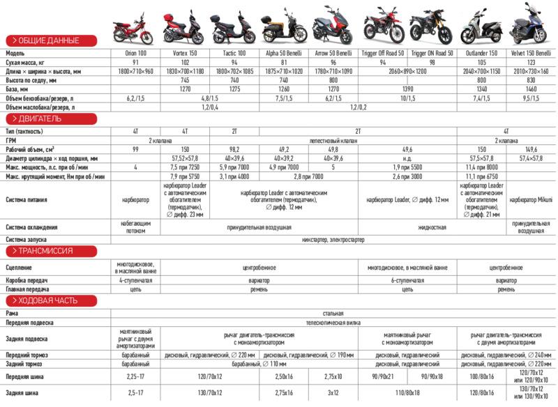 Обзор популярных моделей детских квадроциклов на бензине, характеристики и описание