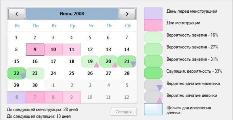 Секс во время овуляции: можно ли забеременеть в день овуляции и вероятность беременности при прерванном половом акте. когда заниматься зачатием?