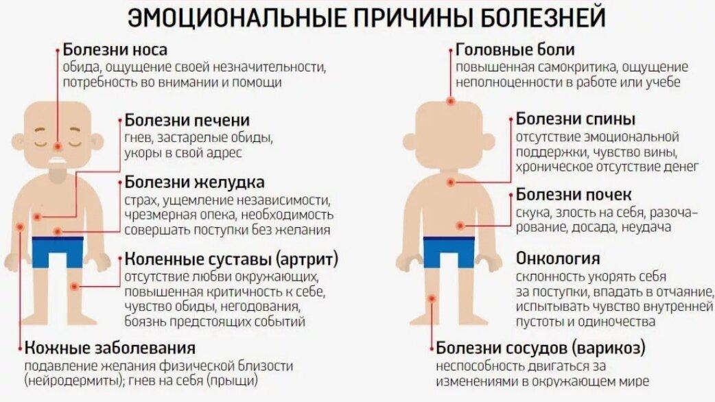 Жикаренцев таблица болезней, метафизические причины болезней