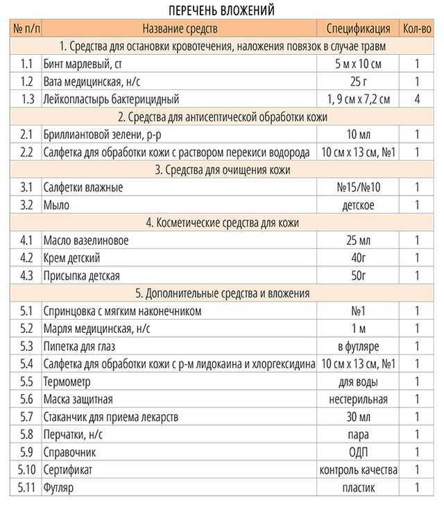 Аптечка для новорожденного: список необходимого, лекарства для детской аптечки грудничка