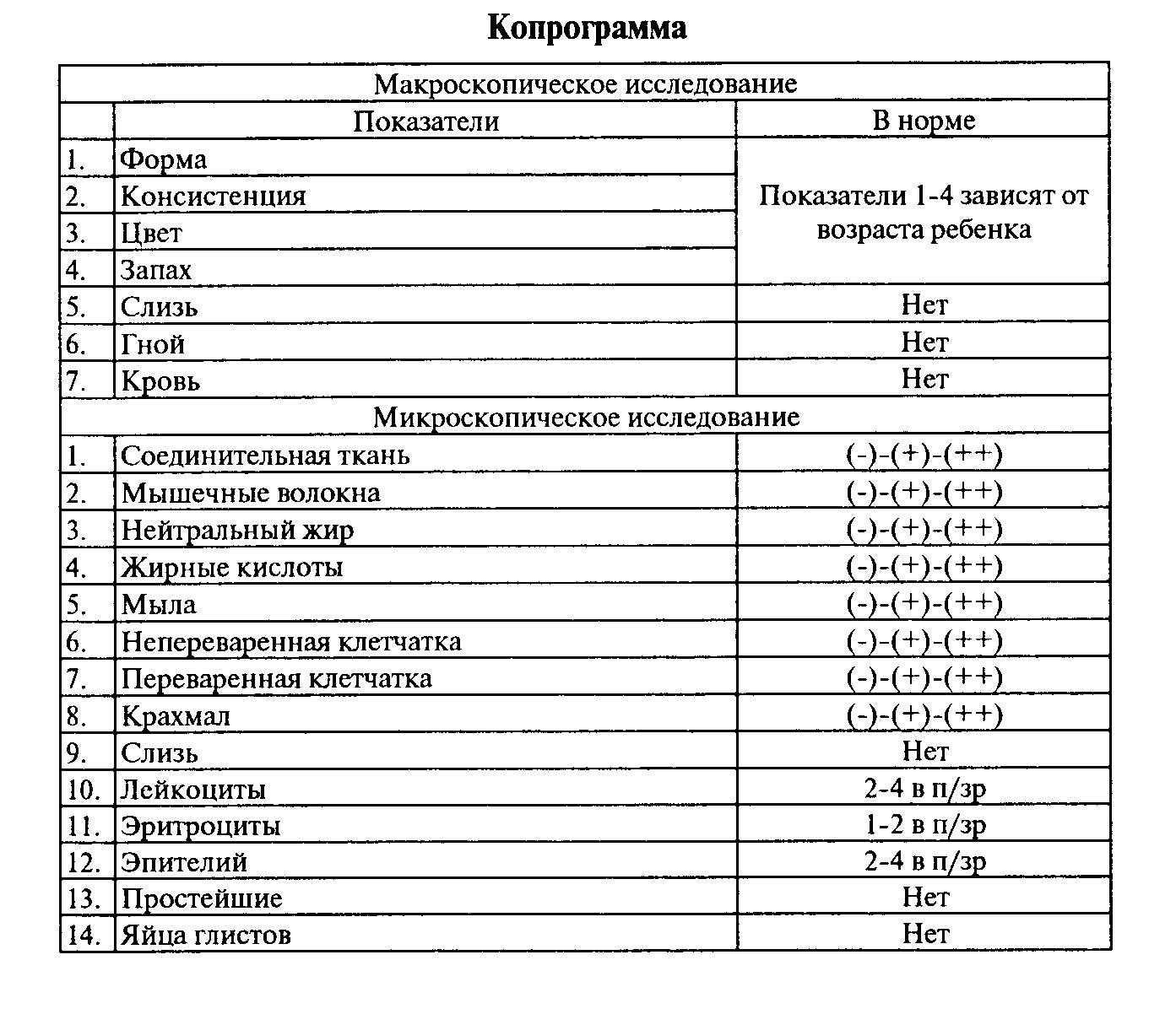 Копрограмма кала: расшифровка у взрослых и детей, таблица