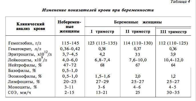 Норма глюкозы у беременных 1, 2, 3 триместр. анализ на уровень в моче, крови, зачем и как сдавать, что показывает