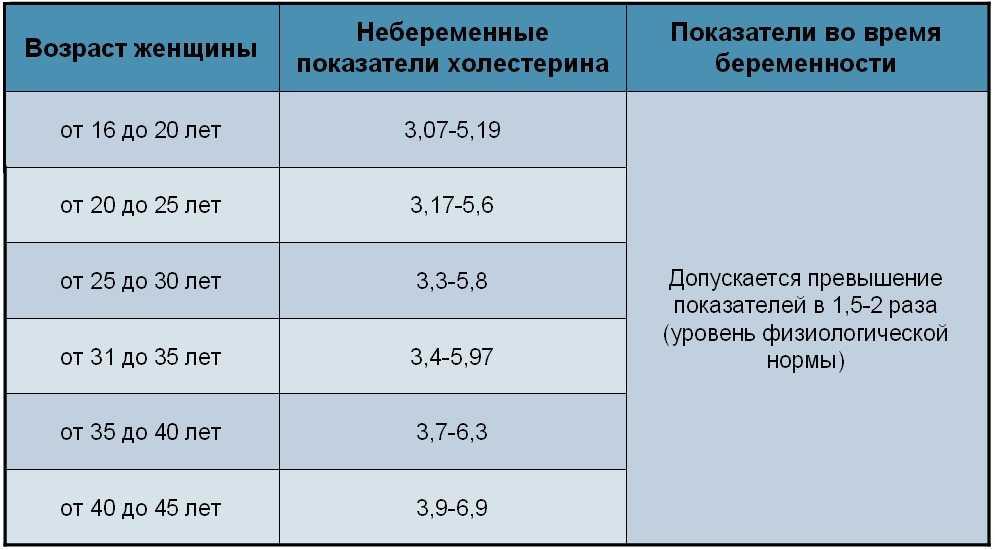 Холестерин при беременности: норма, причины повышенного и пониженного значения, способы снижения