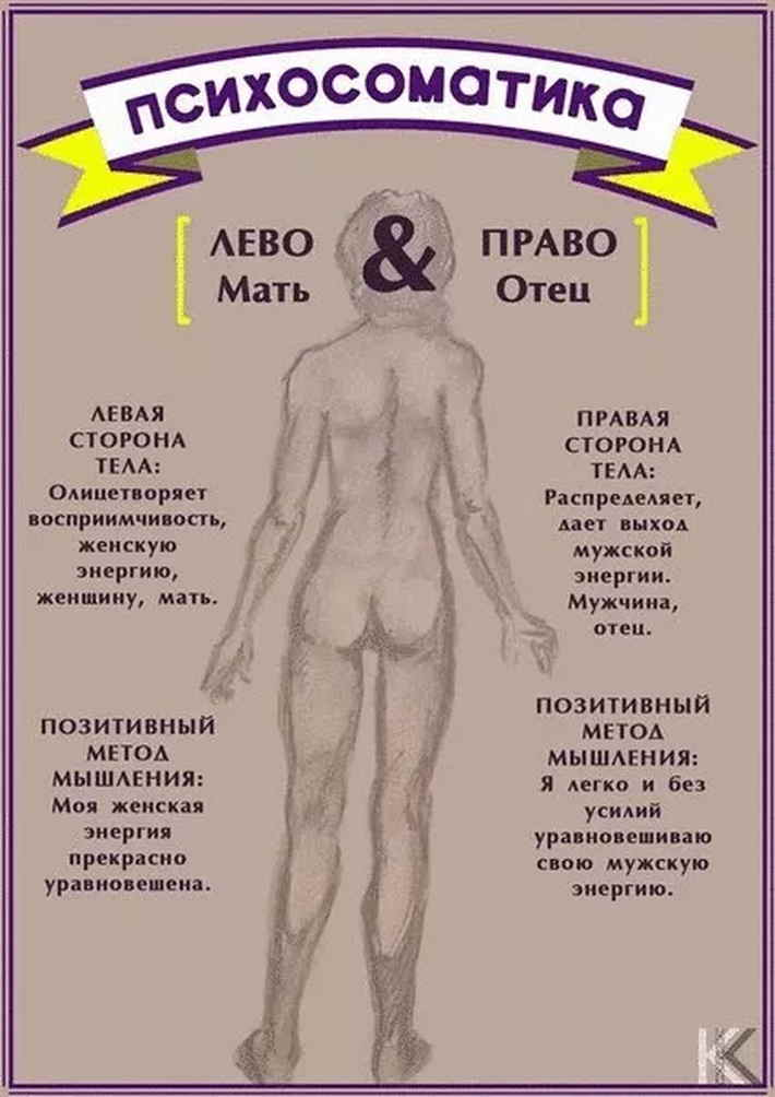 Соматические заболевания - проявления и симптомы, классификация и профилактика нарушений