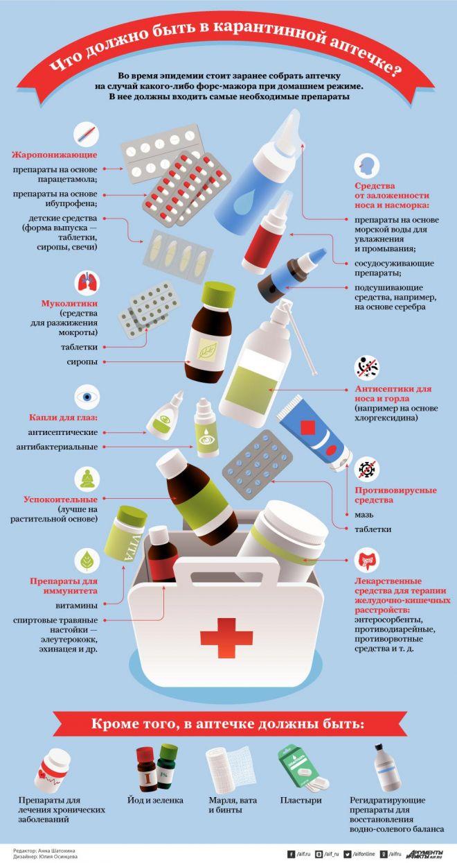 Аптечка для ребенка на море: полезный список лекарств