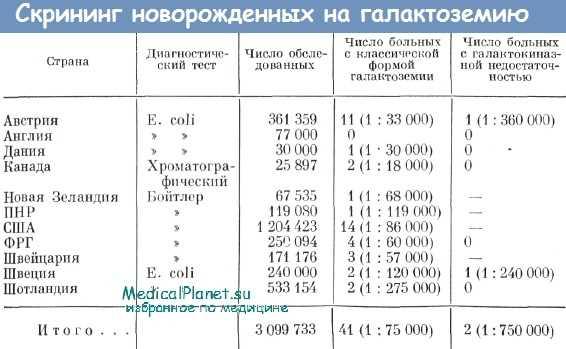 Галактоземия - симптомы, признаки, лечение, причины