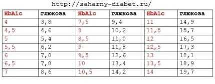 Гемоглобин у беременных во 2 триместре: нормы при беременности у женщин, значения на 25 неделе 110, 100, 99