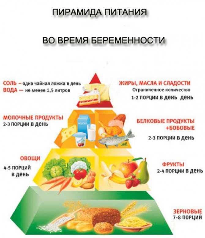 Здоровая диета при отеках во время беременности