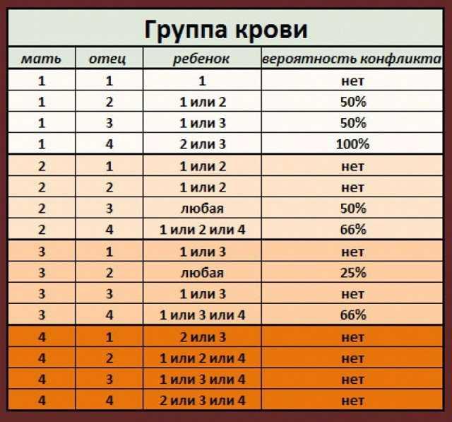 Анализ крови на группу и резус-фактор
