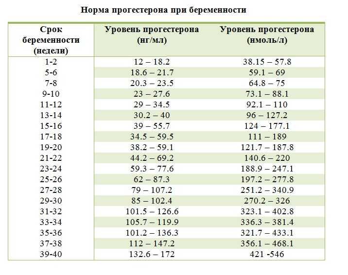 Прогестерон при беременности на ранних сроках: таблица нормы по неделям, причины низкого и высокого уровня гормона / mama66.ru