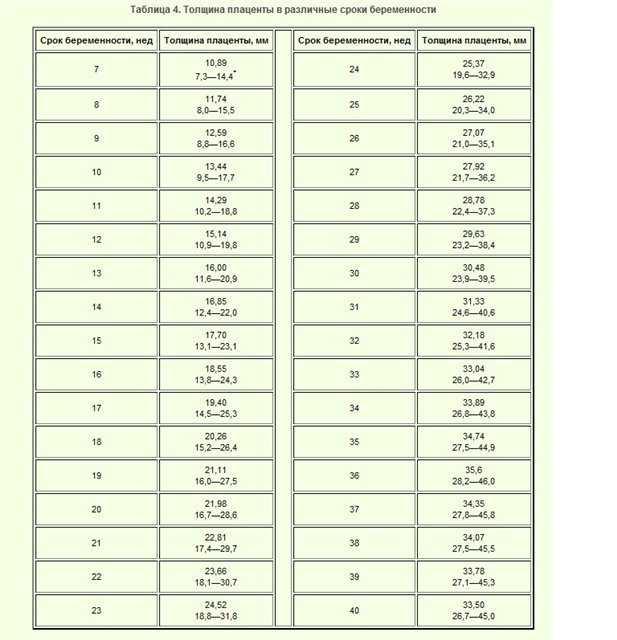 Толщина плаценты - толщина плаценты норма, по неделям: в 20 недель, 21, 22, 32, 33, 34 недели, увеличена, нормальная