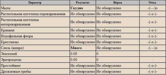 Копрограмма у детей — расшифровка копрограммы анализа кала ребенка - proinfekcii.ru