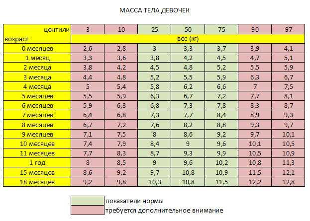 ? таблица нормы роста и веса мальчиков по возрасту, по месяцам, по годам, подростков до 18 лет