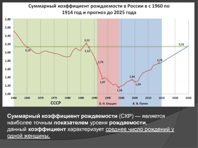 Уровень бедности по росстат: статистика за 1995-2019 года