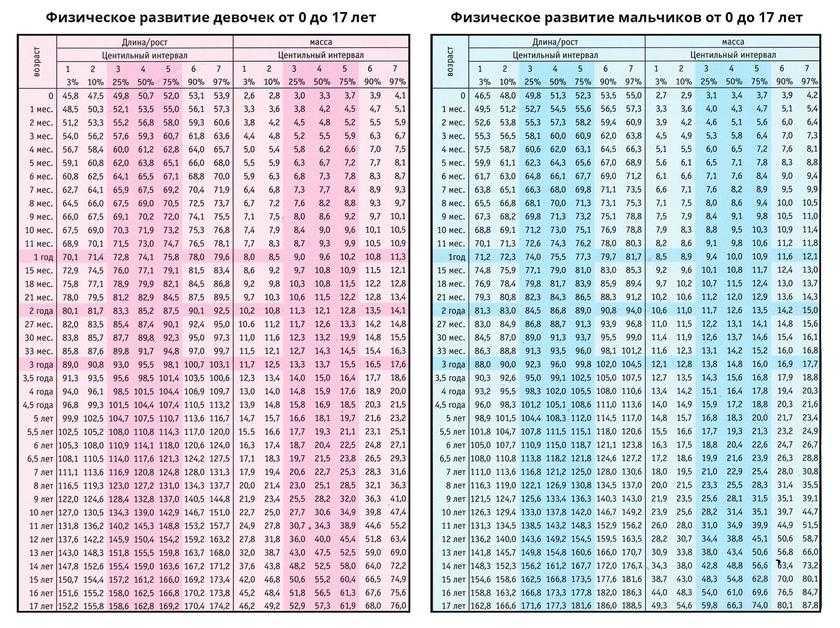 Рост и вес годовалого ребенка: нормативные показатели в таблице и комментарии педиатров