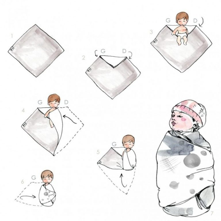 Как пеленать ребенка новорожденного видео фото пошагово