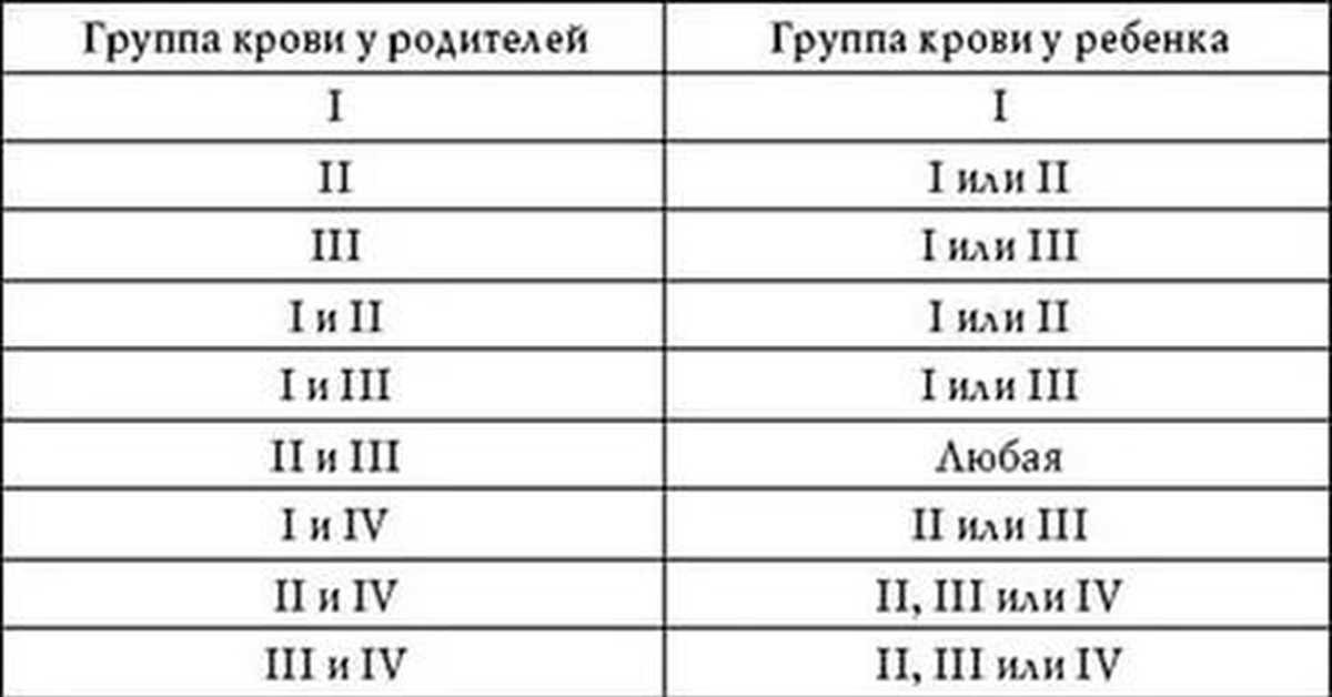 анализ крови для определения группы крови и резус - денталюкс.su