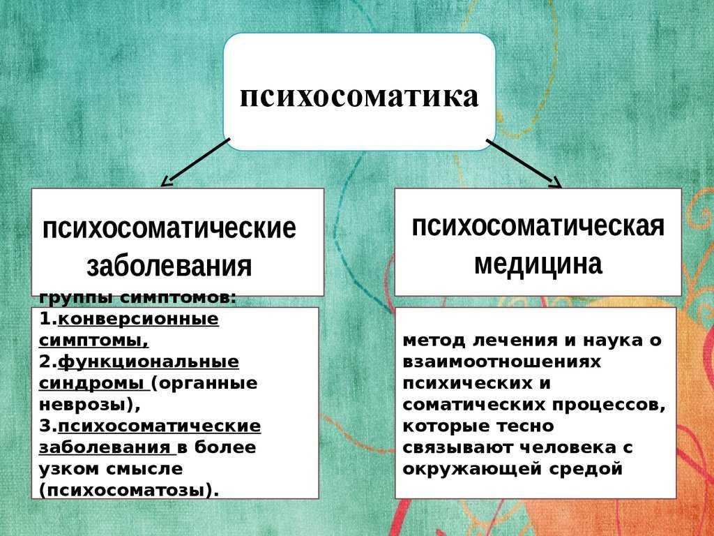 Психосоматика болей в пояснице, причины и лечение