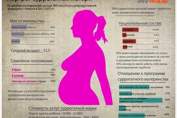 Как стать суррогатной матерью: требования и цена на суррогатное материнство - сколько получает мама, вынашивающая ребенка, статистика