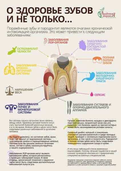 Зубная боль — психосоматика