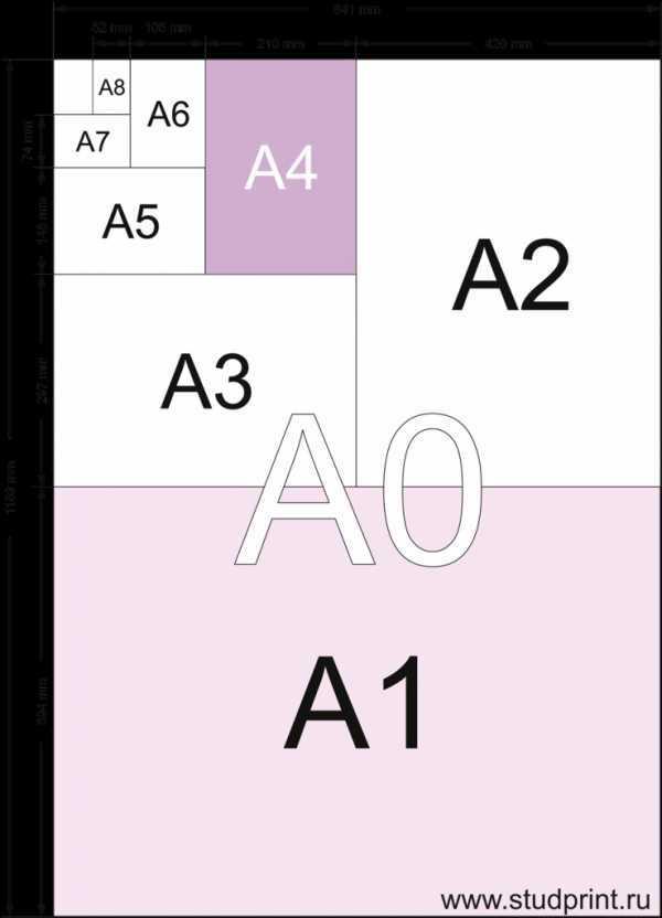 Формат листа для чертежей: стандарты, как правильно выбрать