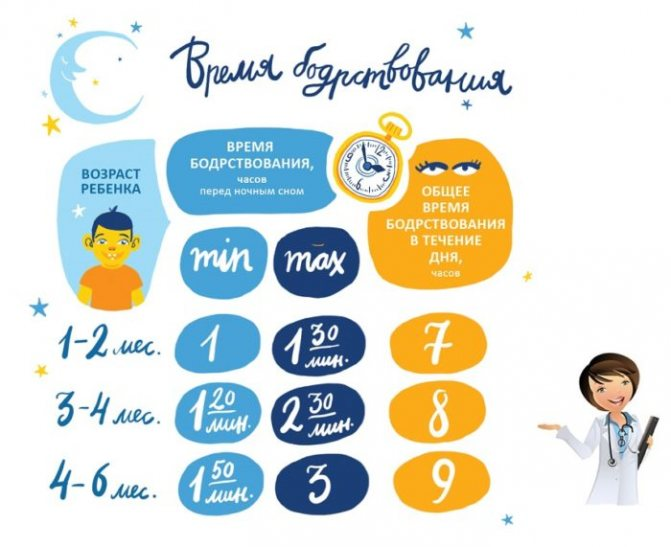 Сколько бодрствует грудничок в 3 месяца и примерный режим дня ребенка в три месяца • твоя семья - информационный семейный портал