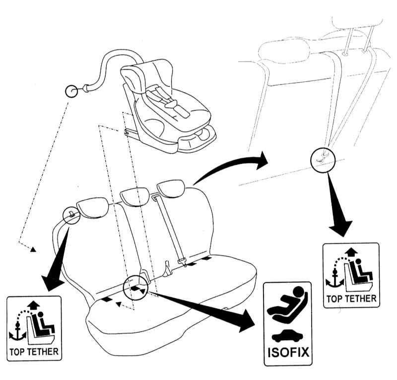 Как установить детское автокресло, в какой части салона безопаснее?