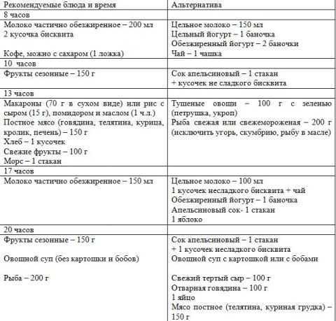 Меню для беременных: на каждый день, на неделю, по триместрам / mama66.ru