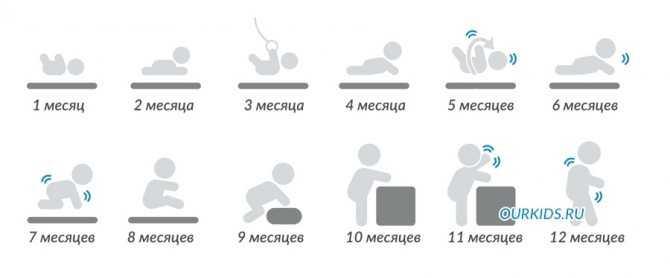 Развитие малыша в 4 месяца: что должен уметь ребенок в 4 месяца