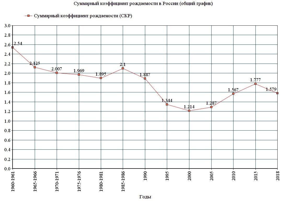 Статистика:суммарный коэффициент рождаемости в россии — русский эксперт