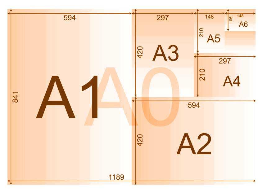 Какой размер в пикселях имеют листы формата а4, а3, a2, a1, a0 в зависимости от dpi? | хайтек агрегатор