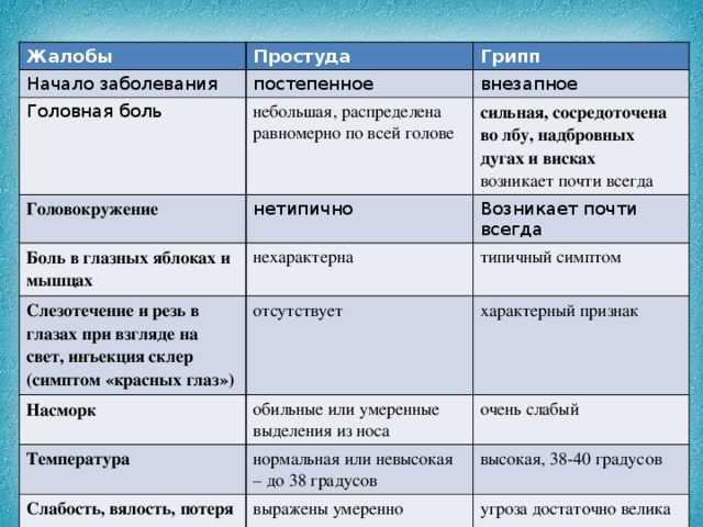 Температура 39 без симптомов у подростка - wikimedportal.ru