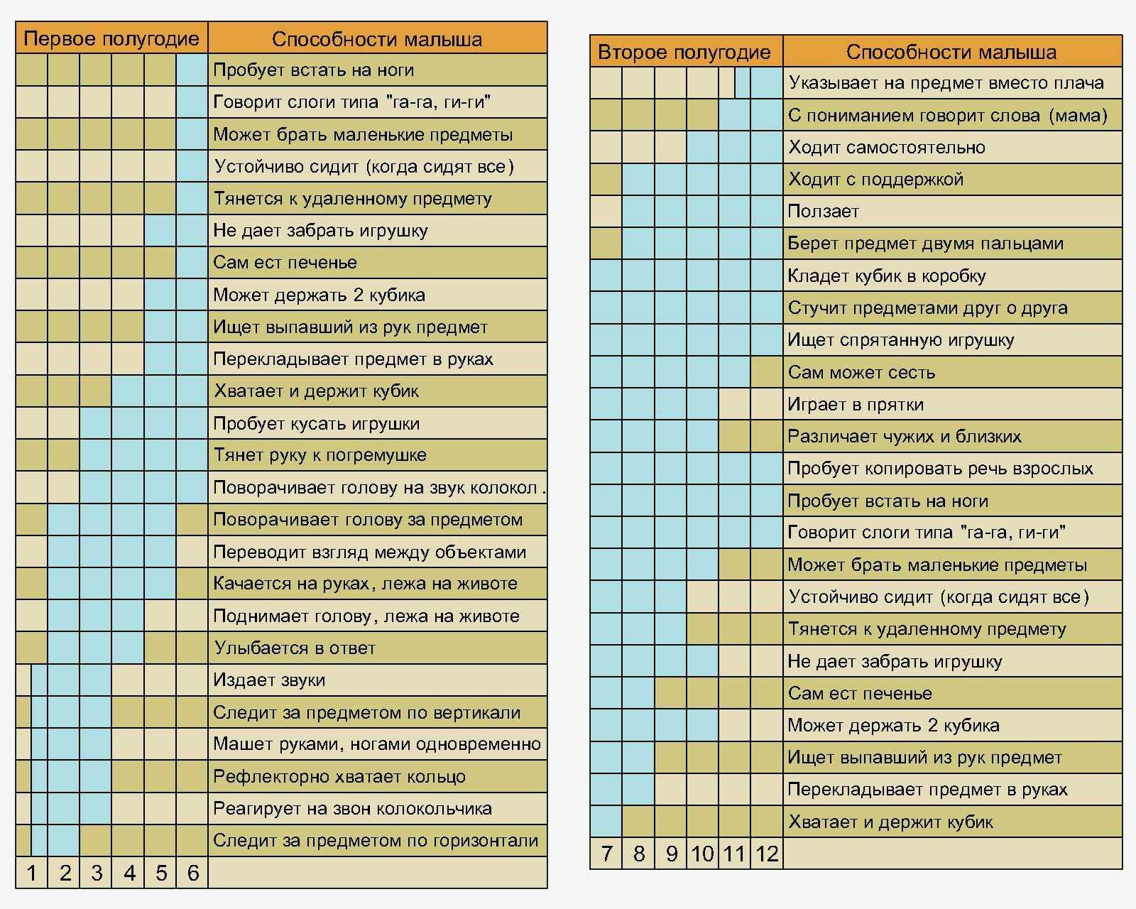 Что должен уметь ребенок в 2 месяца: календарь