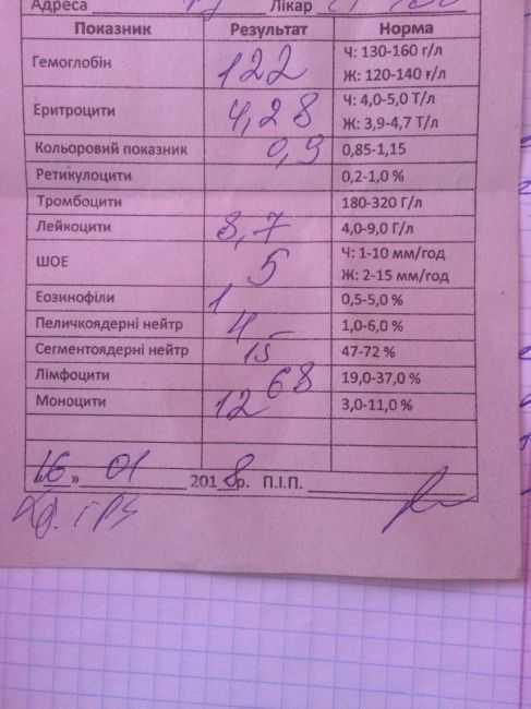 Атипичные мононуклеары в общем анализе крови у ребенка